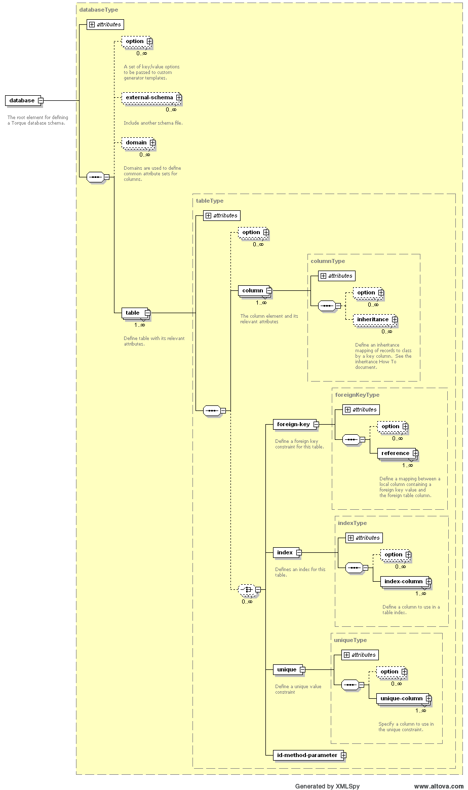 Torque 40 database xml schema design databasexsd a xmlspy diagram of just the elements ccuart Gallery