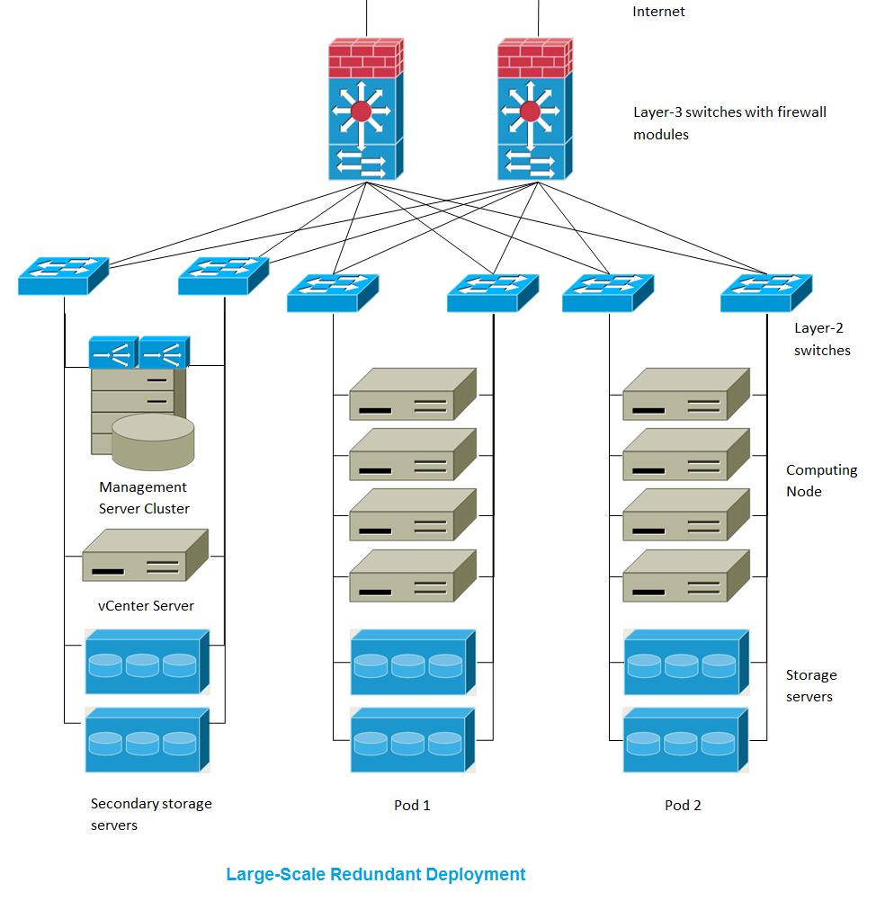 Cloudstack Complete Documentation Wiring Instructions Interactive Brokers Large Scale Redundant Setup