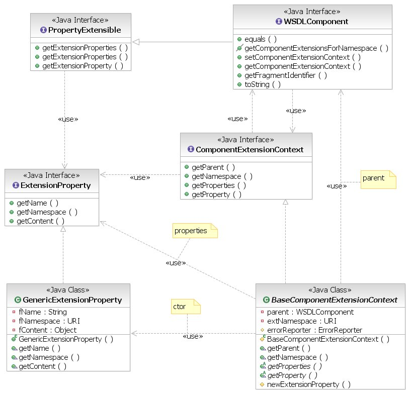 http://people.apache.org/~jkaputin/woden47/Extensions1.jpg