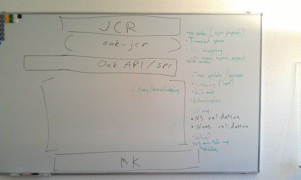 http://people.apache.org/~jukka/2012/oak-components3-medium.jpg