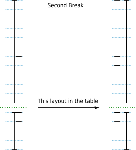http://people.apache.org/~vhennebert/wiki/TableLayout/KnownProblems/secondBreak.png