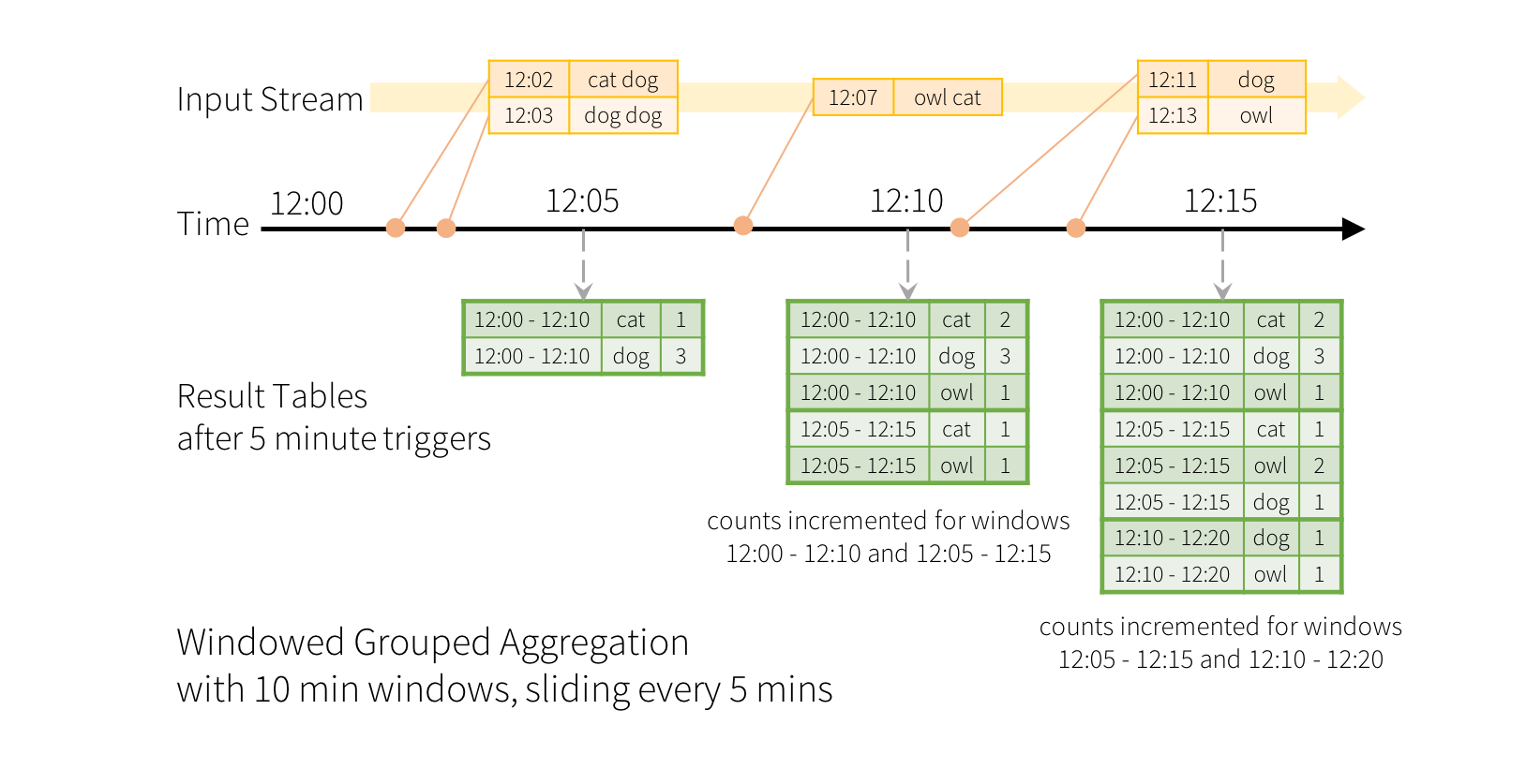 Structured Streaming Programming Guide - Spark 2 3 0